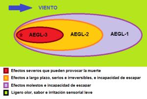 AEGLs2