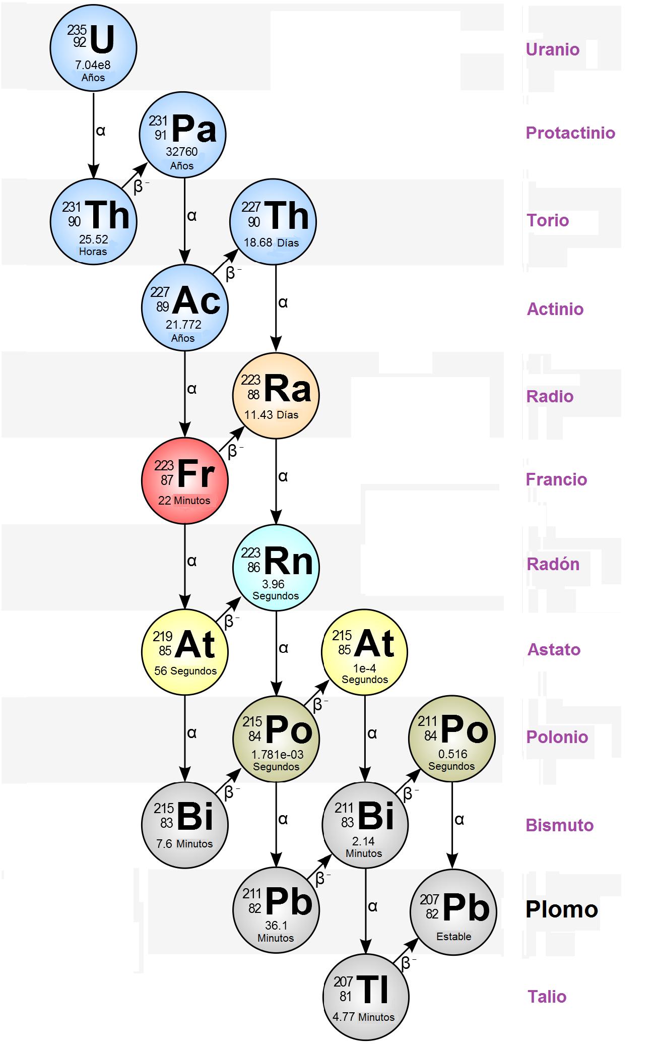 El elemento 93 cbrn los 33 istopos del francio desde el 87fr 201 al 87fr 232 son radiactivos habindose utilizado el 87fr 223 que tiene el periodo de semi desintegracin urtaz Gallery