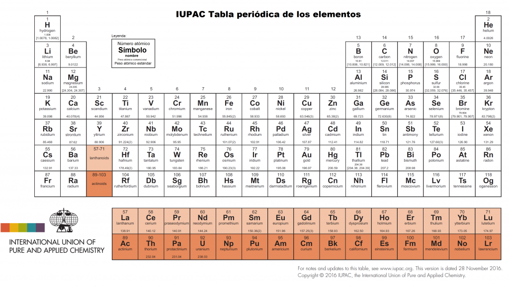 Cbrn rnbq en espaol tabla peridica actual publicada por la iupac httpsiupacwhat we doperiodic table of elements urtaz Image collections